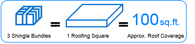 3 Shingle bundles = 1 Roofing Square = 100 square feet of roof coverage